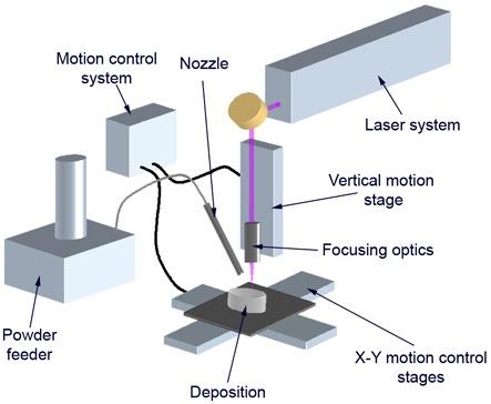 so do hoaLaser Cladding System Công nghệ phun phủ kim loại bằng tia laser